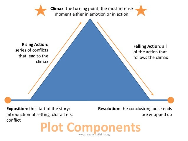 elements of short essay Paper masters shows you how to analyze a short story by using flannery o'connor's short in writing an essay that analyzes how elements of fiction convey theme.