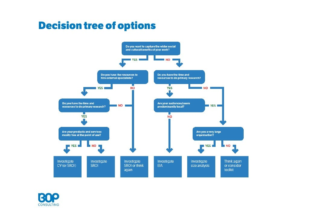 The Decision Tree How to make better choices and take