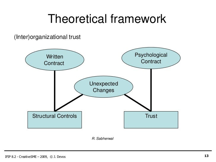 psychological contract and organizational behaviour essay - introduction the psychological contract is an increasingly relevant aspect of workplace relationships and human behavior this essay will provide a basic definition of psychological policy, explain and analyze the role of the psychological control in managing human resources by different perspectives from people involved.