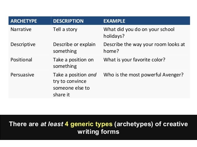 Creative writing formats