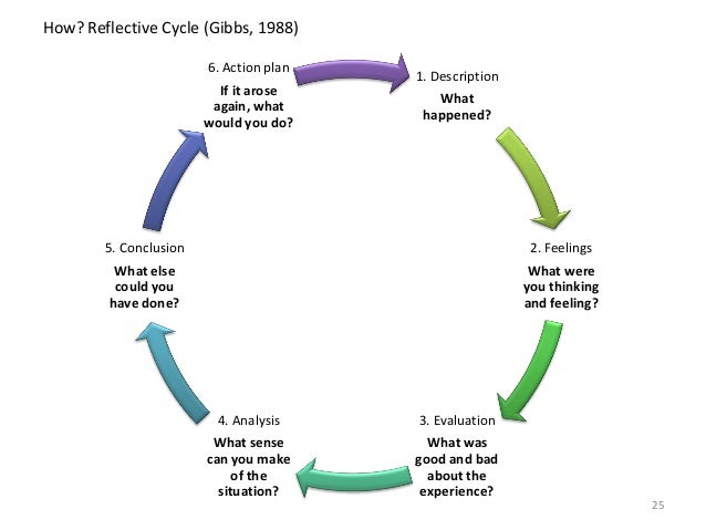 gibbs experiential learning cycle 1998 In learning by doing, gibbs (1988) outlines the stages for a 'structured debriefing', which are based on kolb's (1984) experiential learning cycle and which encourage deeper reflection: description: what is the stimulant for reflection.