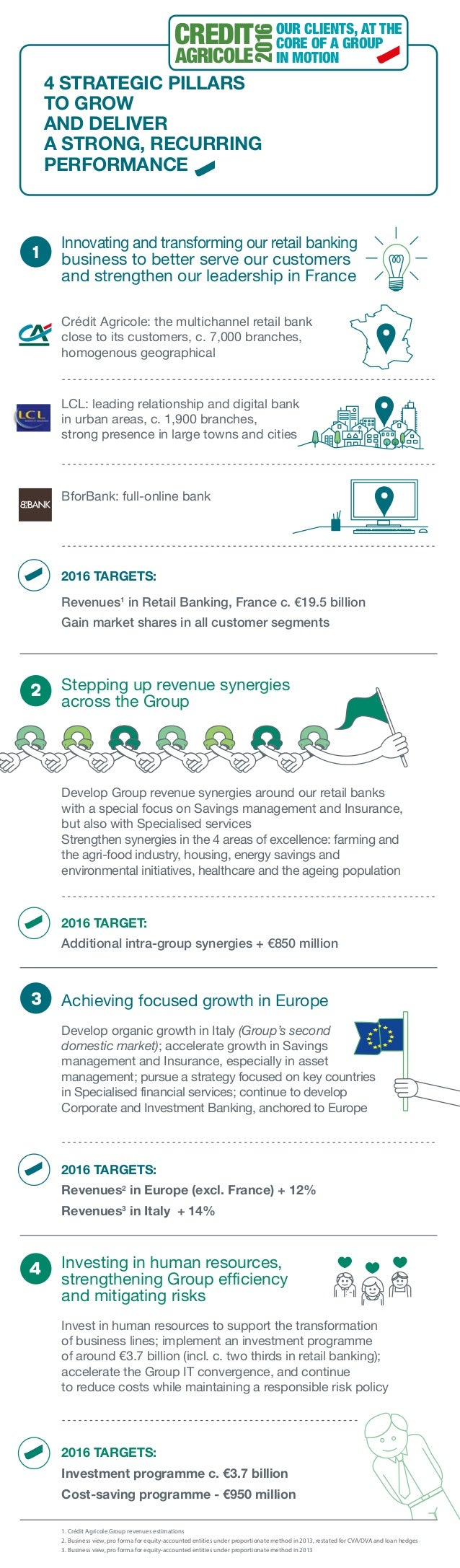 Crédit agricole 2016 4 strategic pillars to grow and deliver a strong recurring performance