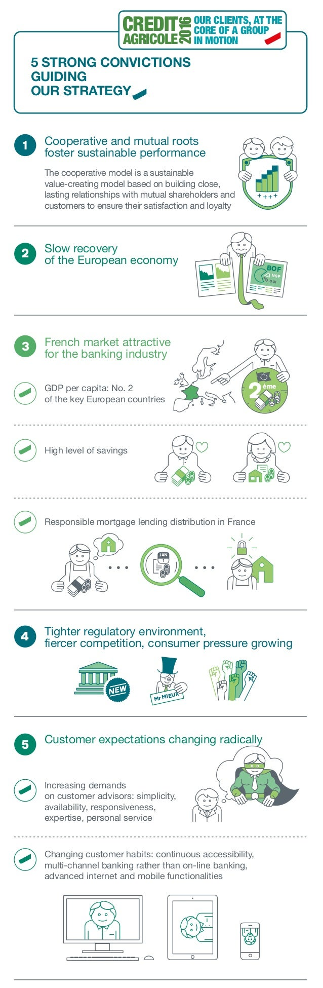 Credit agricole 2016 : 5 strong convictions guiding our strategy