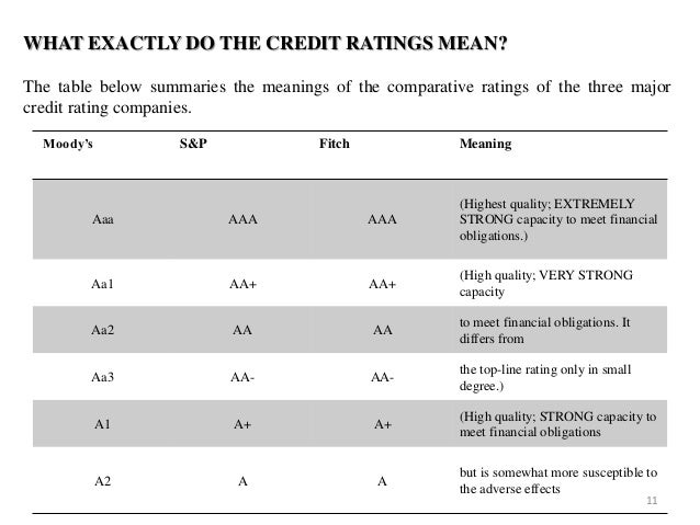 Global Long-Term Rating Scale