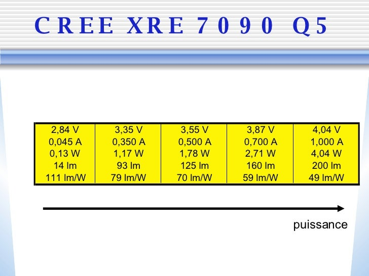 CREE XRE 7090 Q5 puissance