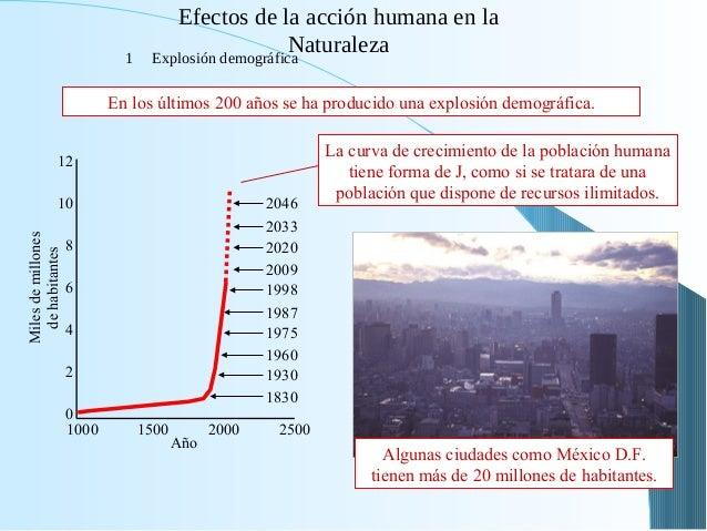 Efectos de la acción humana en la Naturaleza1 Explosión demográfica 1830 1930 1960 1975 1987 1998 2009 2020 2033 2046 0 2 ...