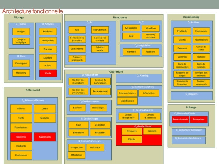 Cremasi6 groupe6 cas urbanisation d 39 ecole rz ys aa jb 03072011 for Architecture fonctionnelle