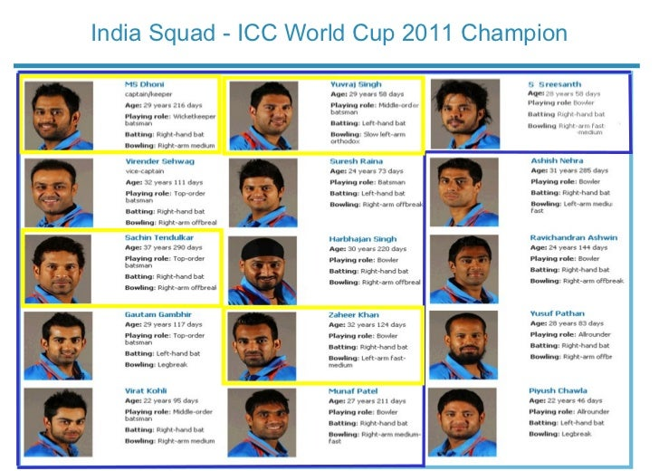 Indian cricketers with names
