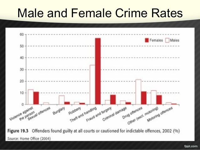 deviance vs crime On the premise that the criminal law embodies important social norms and that  these  studied as criminal behaviour is not actually deviant behaviour from.