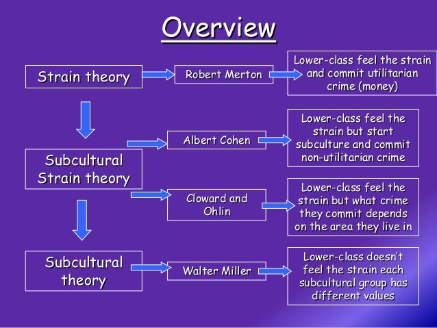 a study on the subcultural theories of robert merton Strain theory was developed by american sociologist robert merton, who proposed a typology of deviance based upon two criteria: an individual's motivations or adherence to set goals, and their belief in how to attain said goals.