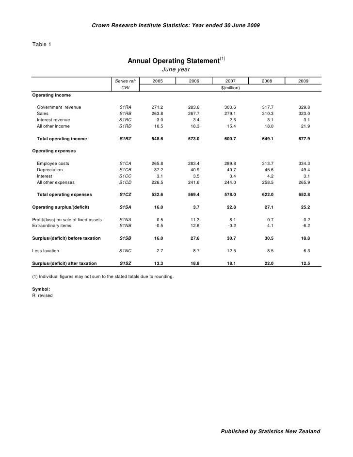 Crown Research Institute Statistics: Year ended 30 June 2009   Table 1                                                  An...
