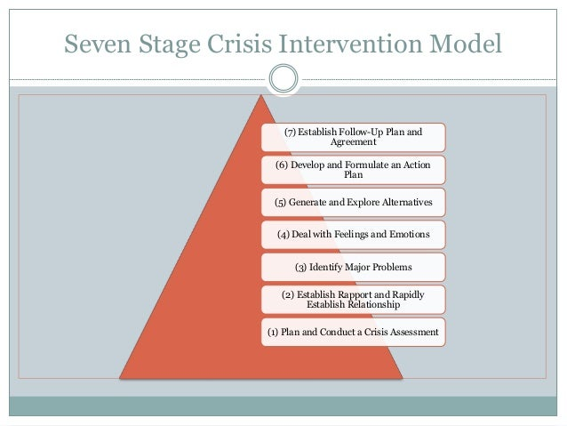 How to Discuss Crisis Intervention Theory & Social Work
