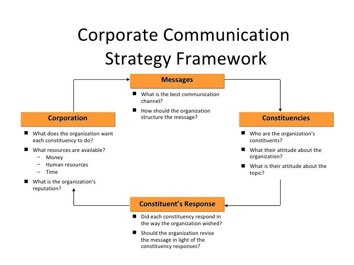 What Is a Corporate Communication Strategy Framework?