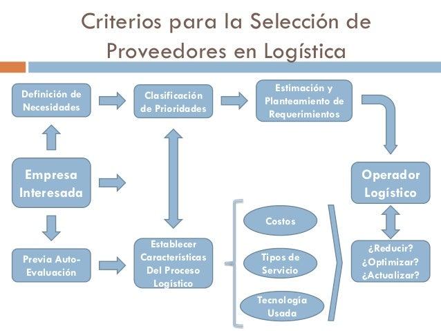 Criterios para la Selección de Proveedores en Logística Definición de Necesidades  Clasificación de Prioridades  Estimació...