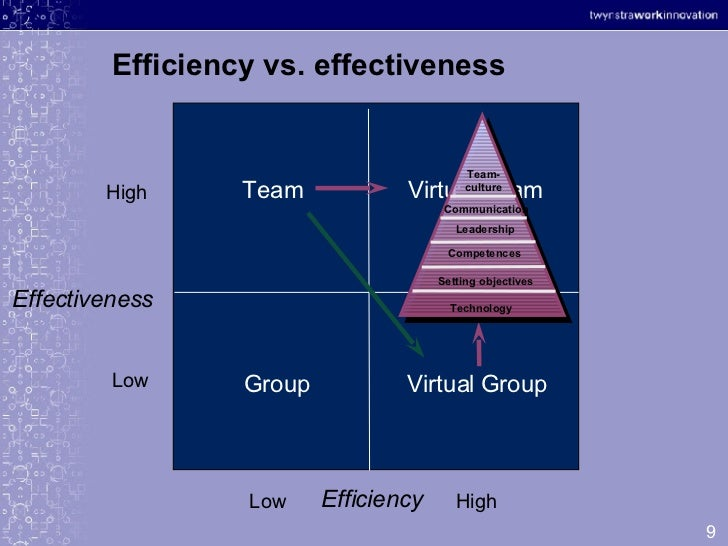 effectiveness and efficiency of hr essay In this short video clip, we have explained the difference between effectiveness and efficiency, using an 2d.