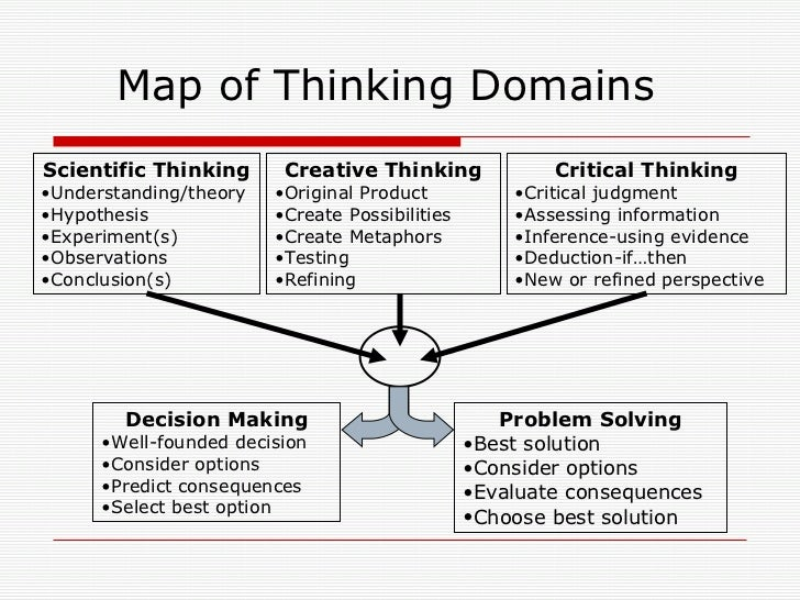 critical thinking involves Critical thinking involves: • evaluating information through employing diverse  skills like: • analyzing • conceptualizing • listening • asking questions.