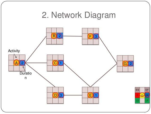 project management   critical path method