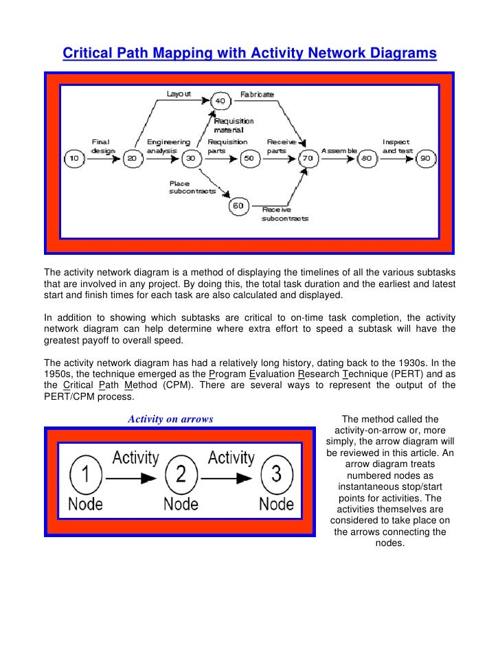 Critical Path Mapping with Activity Network Diagrams     The activity network diagram is a method of displaying the timeli...