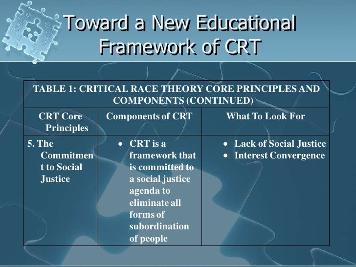 an analysis of critical race theory What is critical race theory educators may find critical race theory important to their understanding of academic  and through critical analysis,.