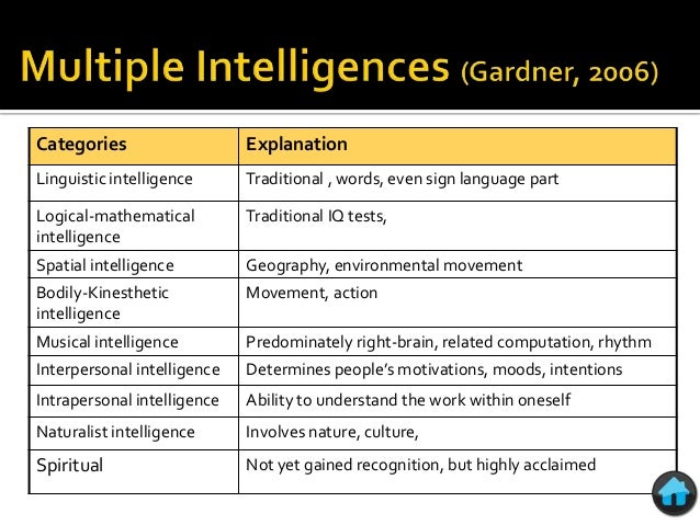 creative intelligence essay Creative intelligence page 5 creative intelligenceintroductioncreative intelligence is the ability of mind to devise innovative and smart solutions to.