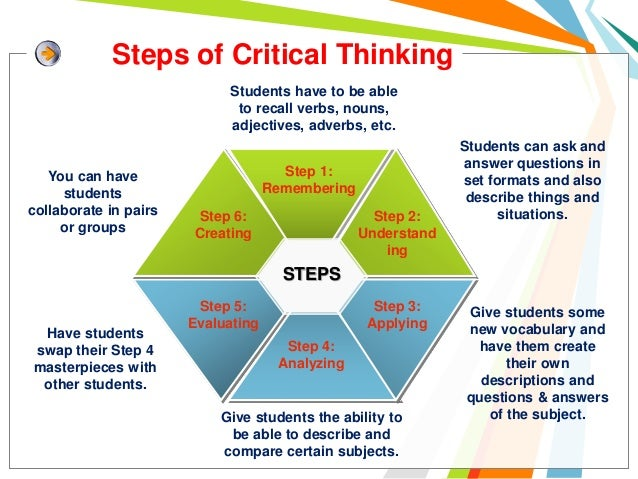 "4 skills of critical thinking Lesson 4 provides one very specific answer to the third question, ""how can i  apply critical  sq3r is a step-by-step process for applying critical thinking  skills."
