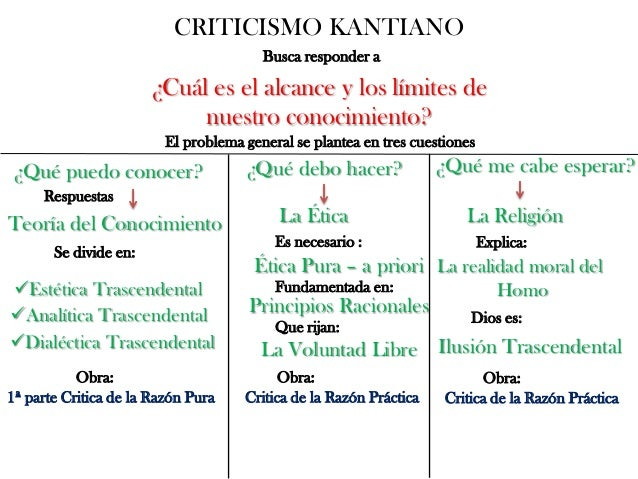 Criticismo kantiano
