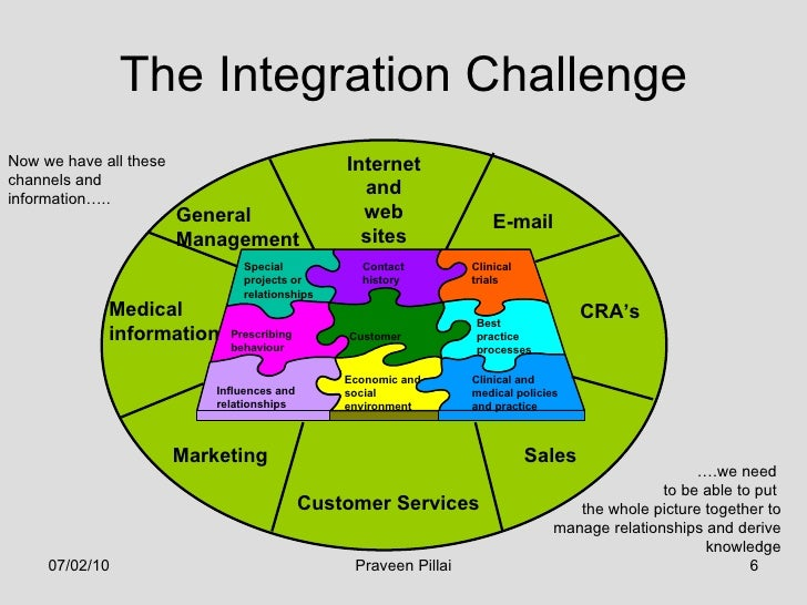 the influence of customer relationship management
