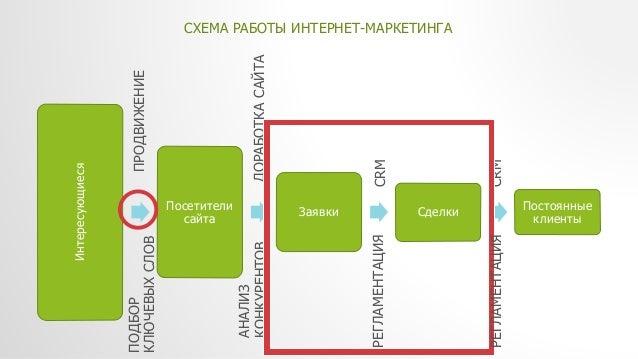 РАБОТЫ ИНТЕРНЕТ-МАРКЕТИНГА