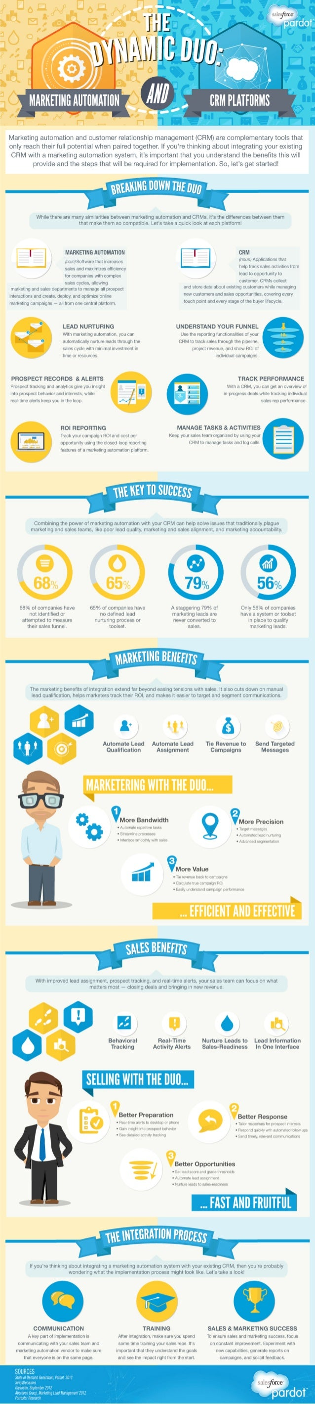 The Dynamic Duo: Marketing Automation & CRM Platforms [Infographic]