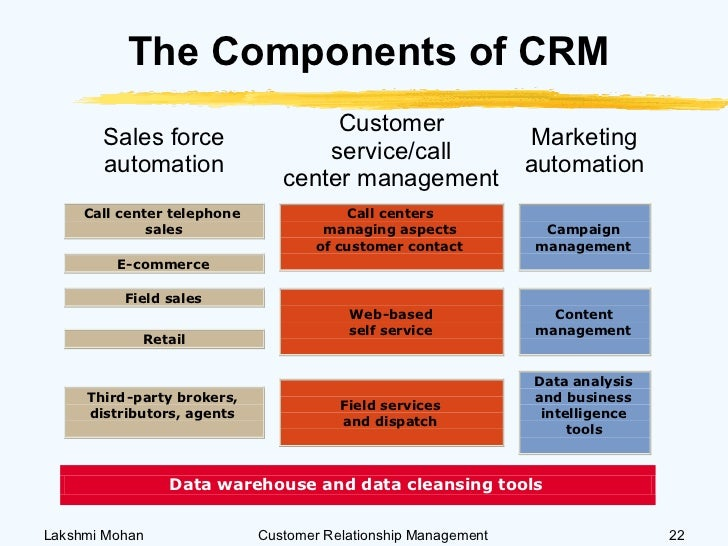 an analysis of organization of microsoft that has crm system Key benefits of crm from a specialist uk consultancy & a microsoft gold partner   the main purpose of a crm system is to support a business in engaging its  customers  members and any other contacts who do business with an  organisation firstly  this can include intent analysis from social media posts,  highlighting.