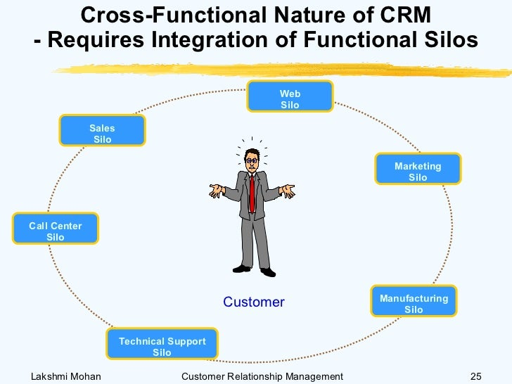 a complete view of crm outsourcing essay Offshore outsourcing of click the button above to view the complete essay customer relationship management essay - customer relationship management.