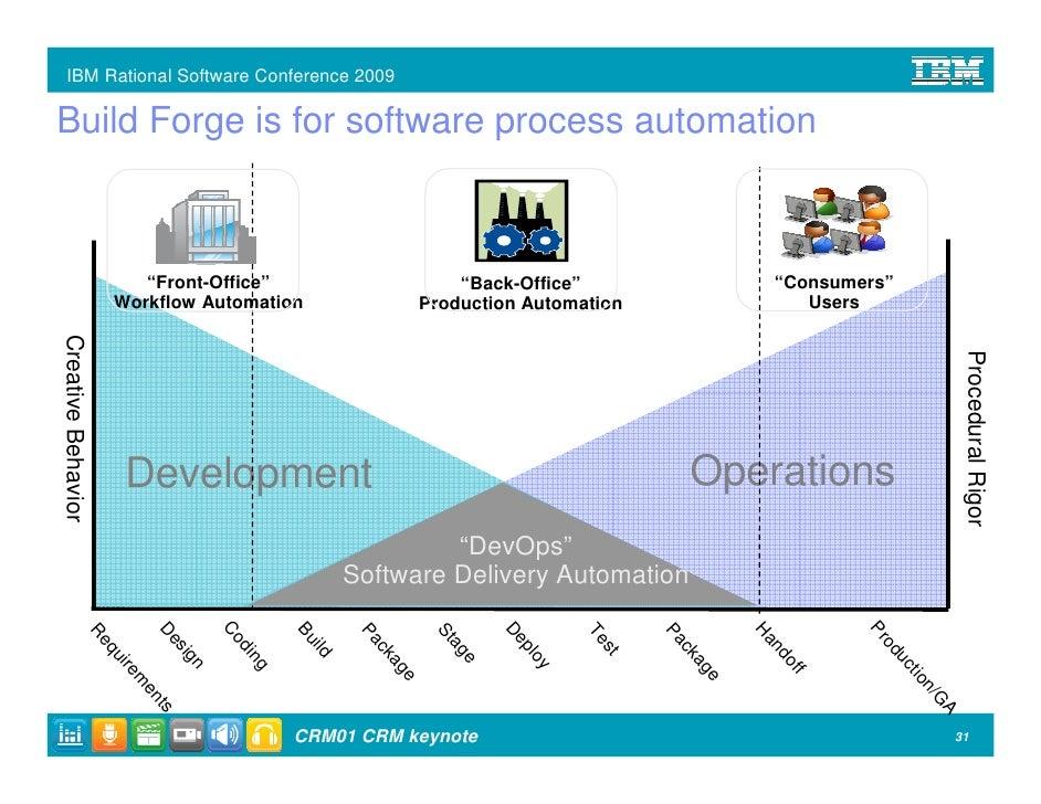 Ibm Rational Software