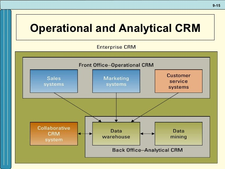 factors for success in customer relationship management crm systems