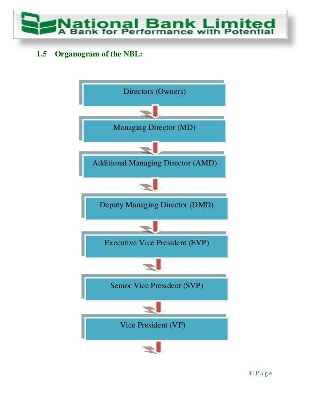 credit risk management of ncc bank limited bangladesh Credit management of ncc bank ltd credit management in ncc bank limited money laundering risk mgt an overview of ncc bank limited.