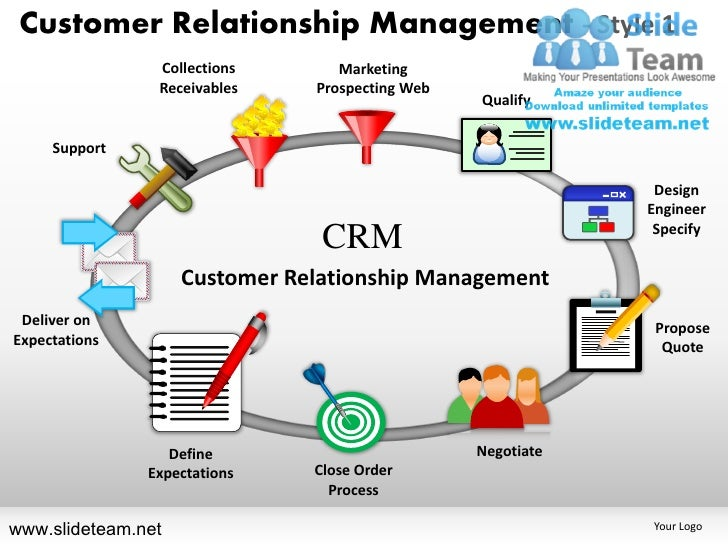 Customer relationship management definition ppt