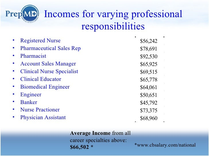 Incomes for varying professional responsibilities <ul><li>Registered Nurse </li></ul><ul><li>Pharmaceutical Sales Rep </li...