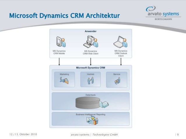 Ms dynamics ax training in bangalore dating 10