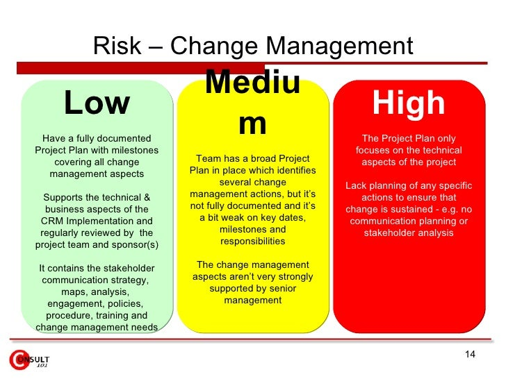 implementation of a risk communication plan Risk assessmentrisk • action planaction planaction plan • communication change implementation planchange implementation plan change management plan.