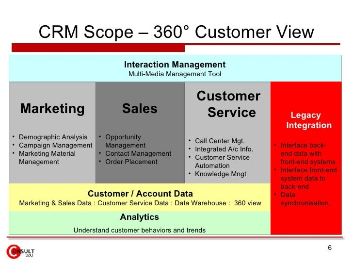 sales and marketing in management information