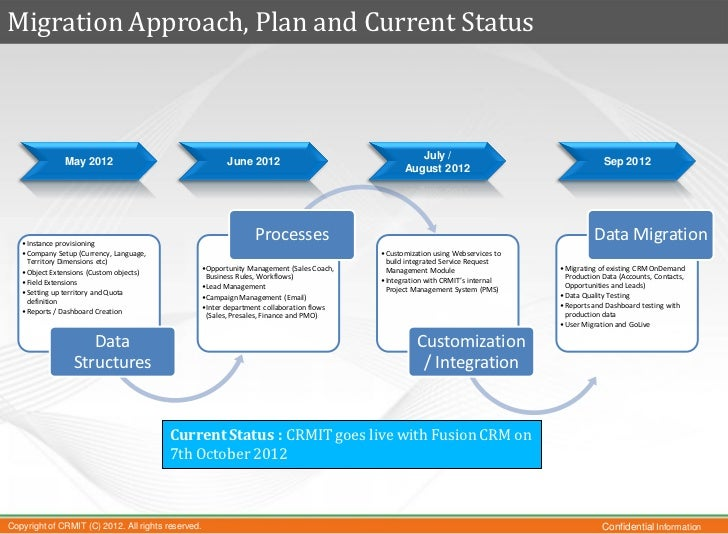 network migration plan template - crmit oracle crm on demand to fusion crm migration