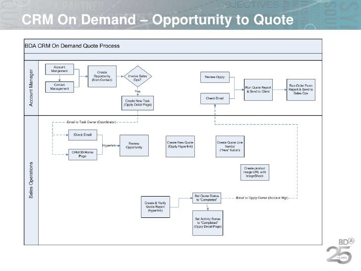 Crm quote process ppt