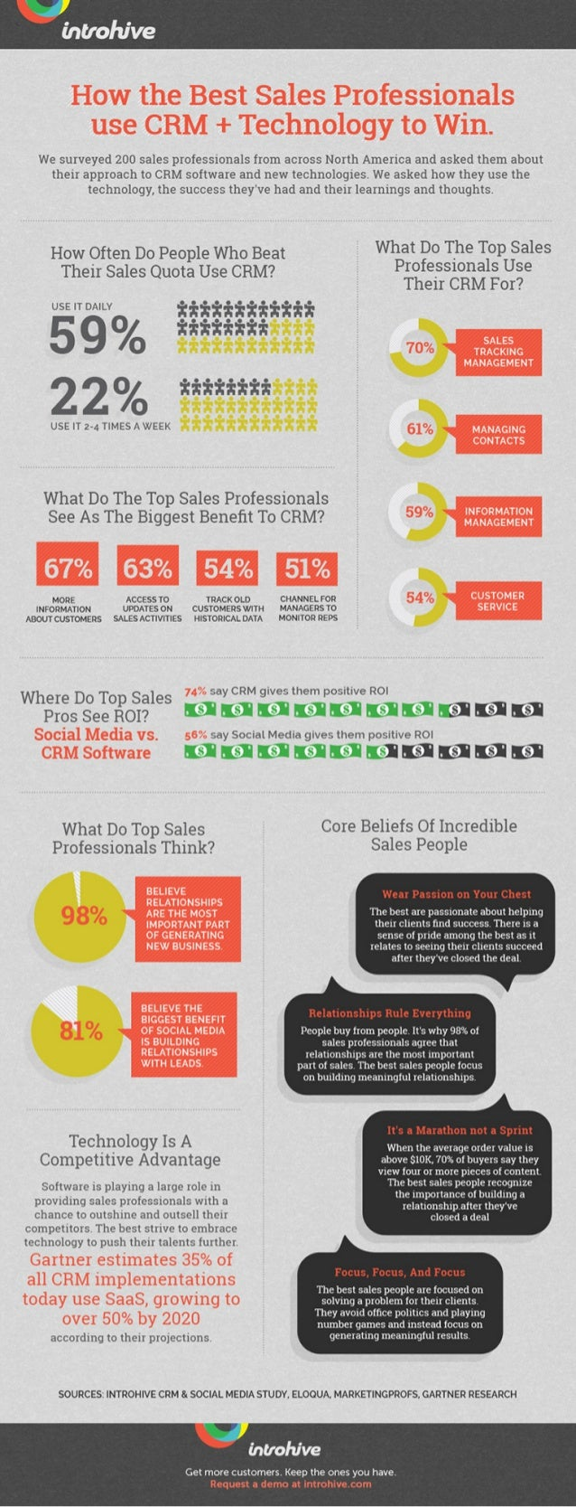 How the Best Sales Professionals Use CRM + Technology to Win