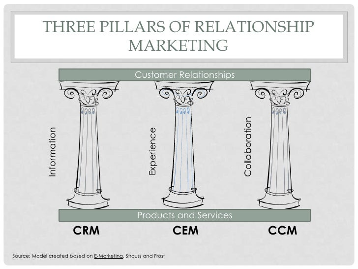 three pillars of a relationship