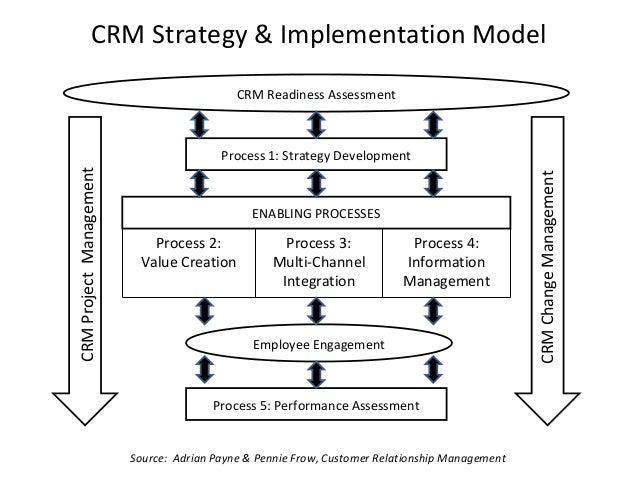 how to use crm for marketing