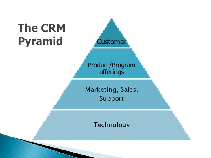 the service encounter customer relationship management Contact management is not customer relationship management here are the differences between contact management by customer size, product type, service.