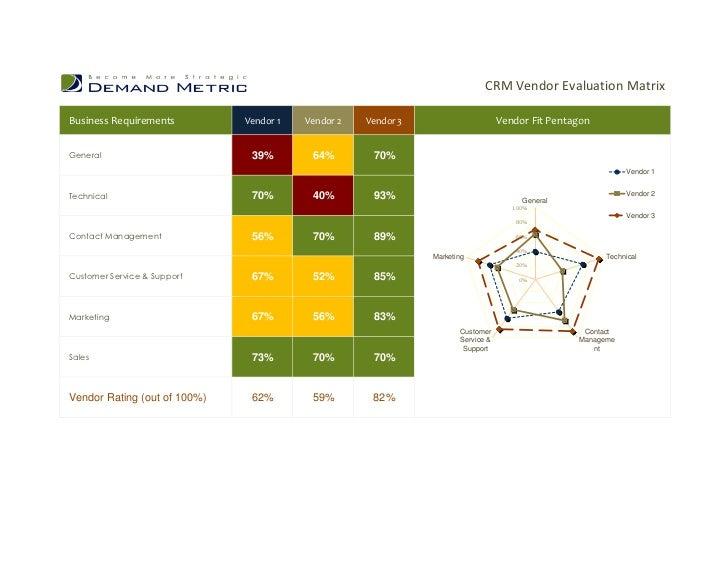 CRM Vendor Evaluation Matrix