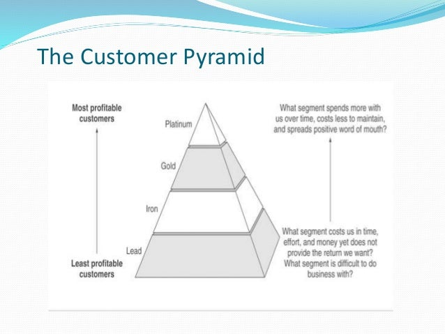customer relations research paper Roundup of customer service statistics & insights that will help your business deliver outstanding customer service.
