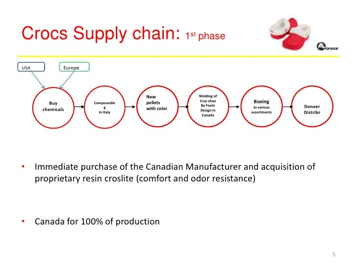 crocs supply chains This case discusses the astounding growth of crocs, inc, a manufacturer of plastic shoes, from 2003 through early 2007 much of the company's growth was made possible by a highly flexible.