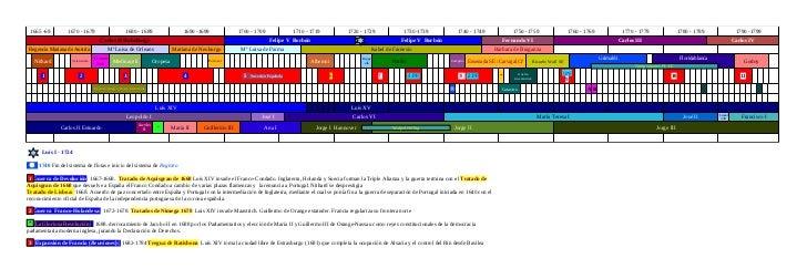 1665 -69         1670 - 1679                       1680 - 1689                     1690 -1699             1700 - 1709     ...