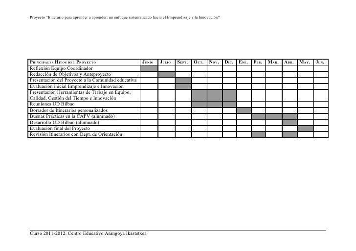Cronograma principales hitos del proyecto for Ejemplo proyecto completo pmbok